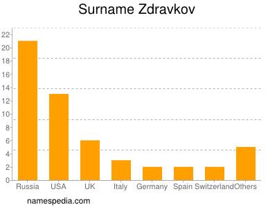 Surname Zdravkov