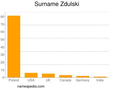 Surname Zdulski