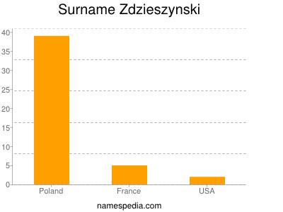 Surname Zdzieszynski