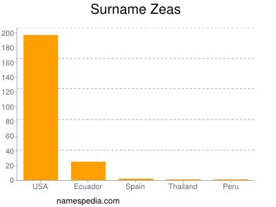 Surname Zeas