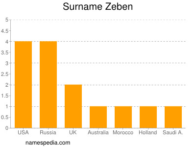 Surname Zeben
