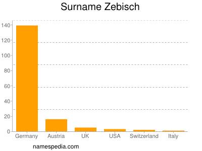 Surname Zebisch