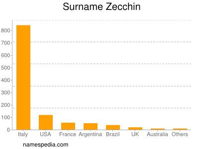 Surname Zecchin