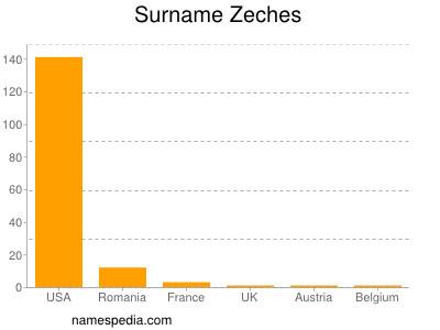 Surname Zeches