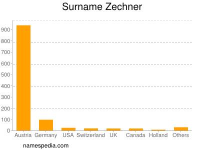 Surname Zechner