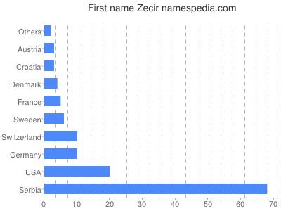Given name Zecir
