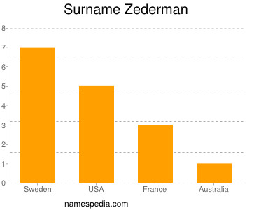 Surname Zederman