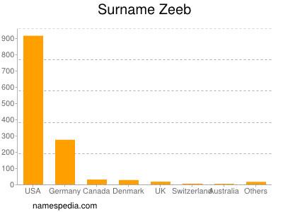 Surname Zeeb