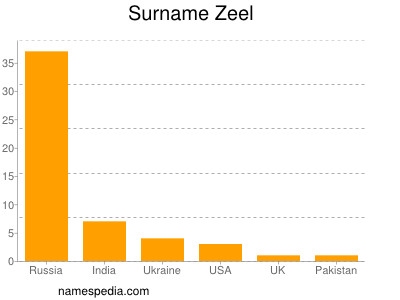 Surname Zeel