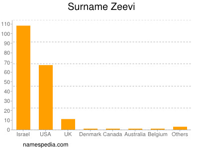 Surname Zeevi