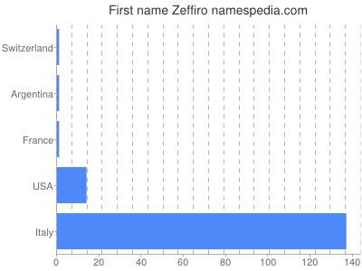Given name Zeffiro
