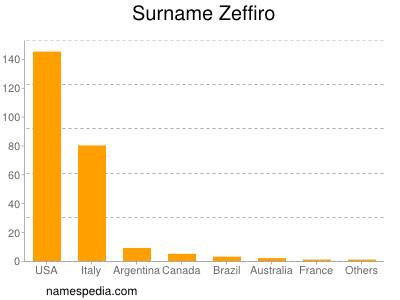 Surname Zeffiro