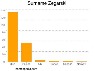 Surname Zegarski