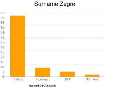 Surname Zegre