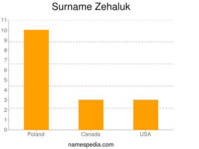 Surname Zehaluk