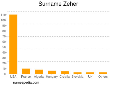 Surname Zeher