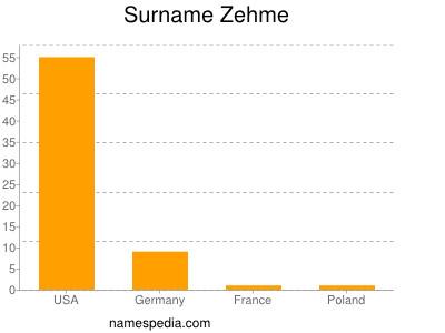 Surname Zehme