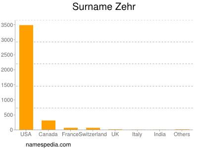 Surname Zehr