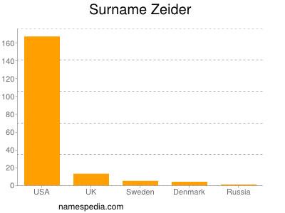 Surname Zeider