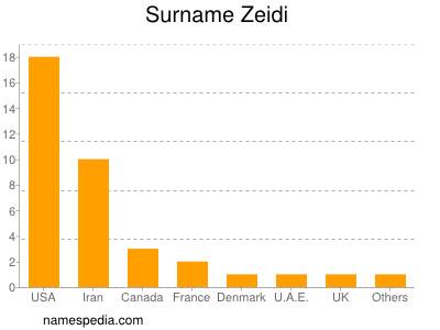 Surname Zeidi