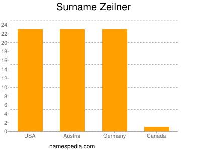 Surname Zeilner