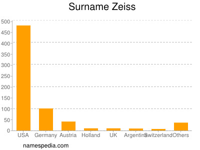 Surname Zeiss