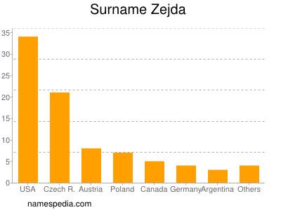 Surname Zejda
