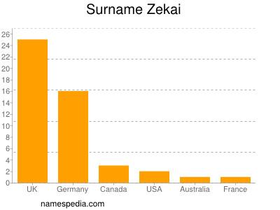 Surname Zekai