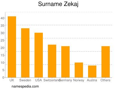 Surname Zekaj