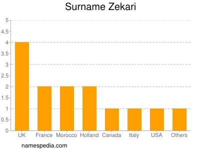 Surname Zekari
