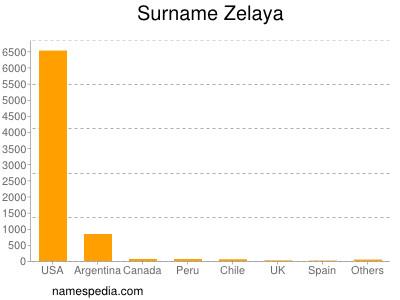 Surname Zelaya