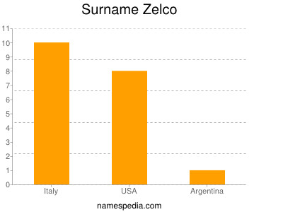Surname Zelco