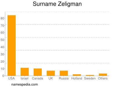 Surname Zeligman
