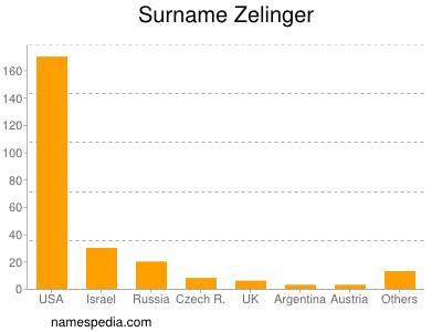 Surname Zelinger