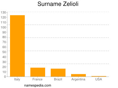 Surname Zelioli