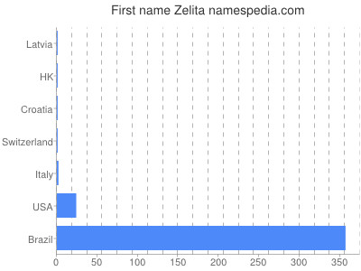 Given name Zelita