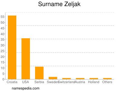 Surname Zeljak