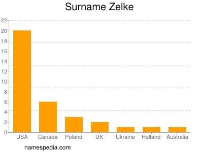 Surname Zelke