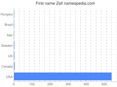 Given name Zell