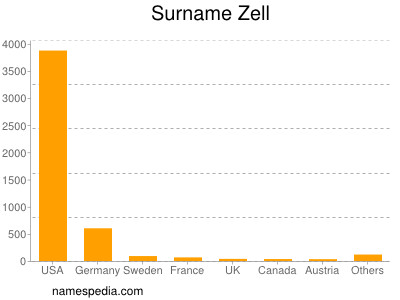 Surname Zell