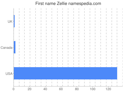 Given name Zellie