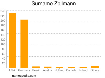 Surname Zellmann
