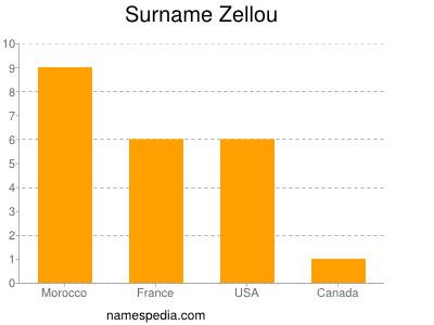Surname Zellou