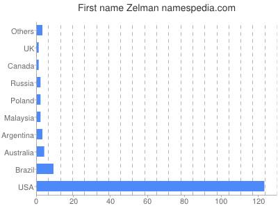 Given name Zelman