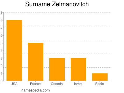 Surname Zelmanovitch