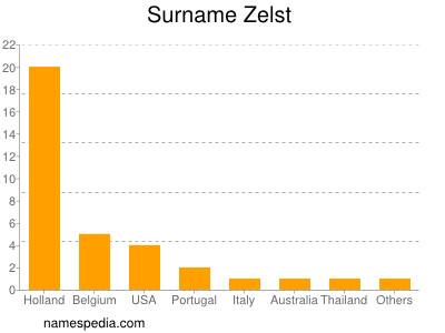 Surname Zelst