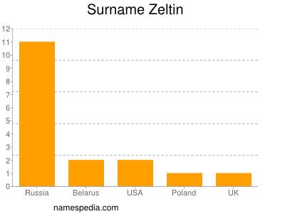 Surname Zeltin