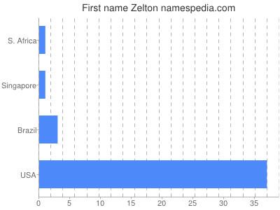 Given name Zelton