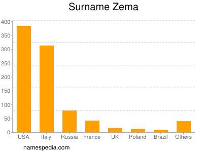 Surname Zema