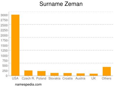 Surname Zeman